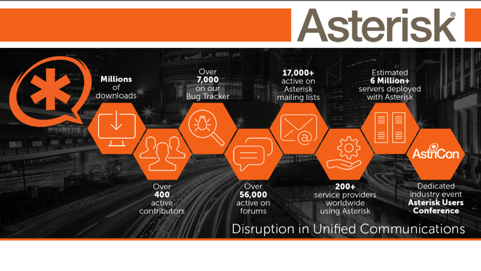 Asterisk Disruption in Unified Communications