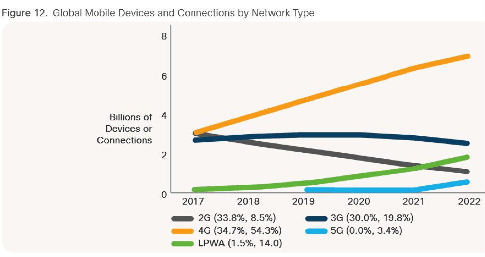 Devices and Connections by Network Type