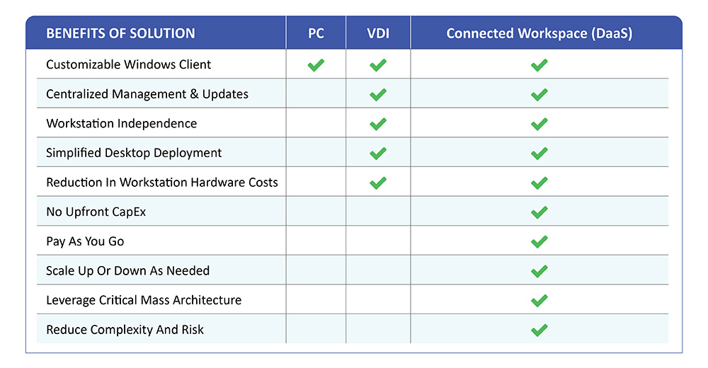 DaaS Benefits of Solution Chart