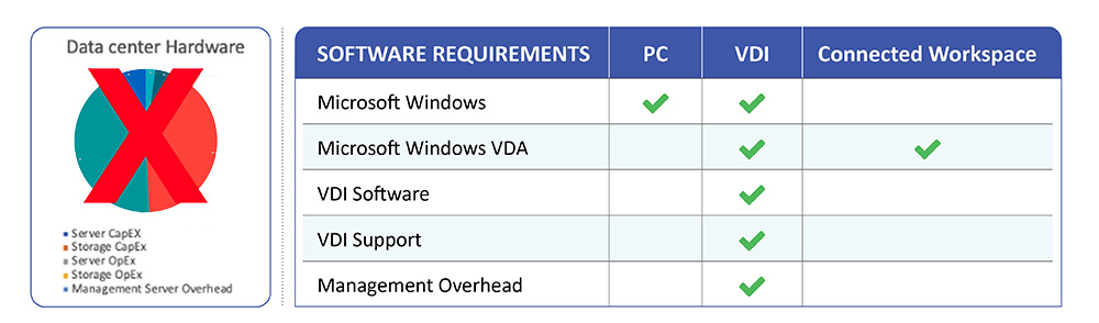 DaaS Software Requirements Chart Expanded