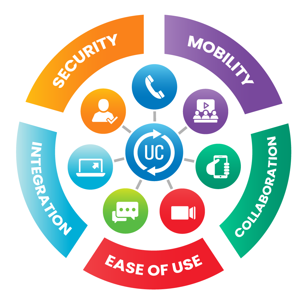 Security - Mobility - Collaboration - Ease of Use - Integration - Security