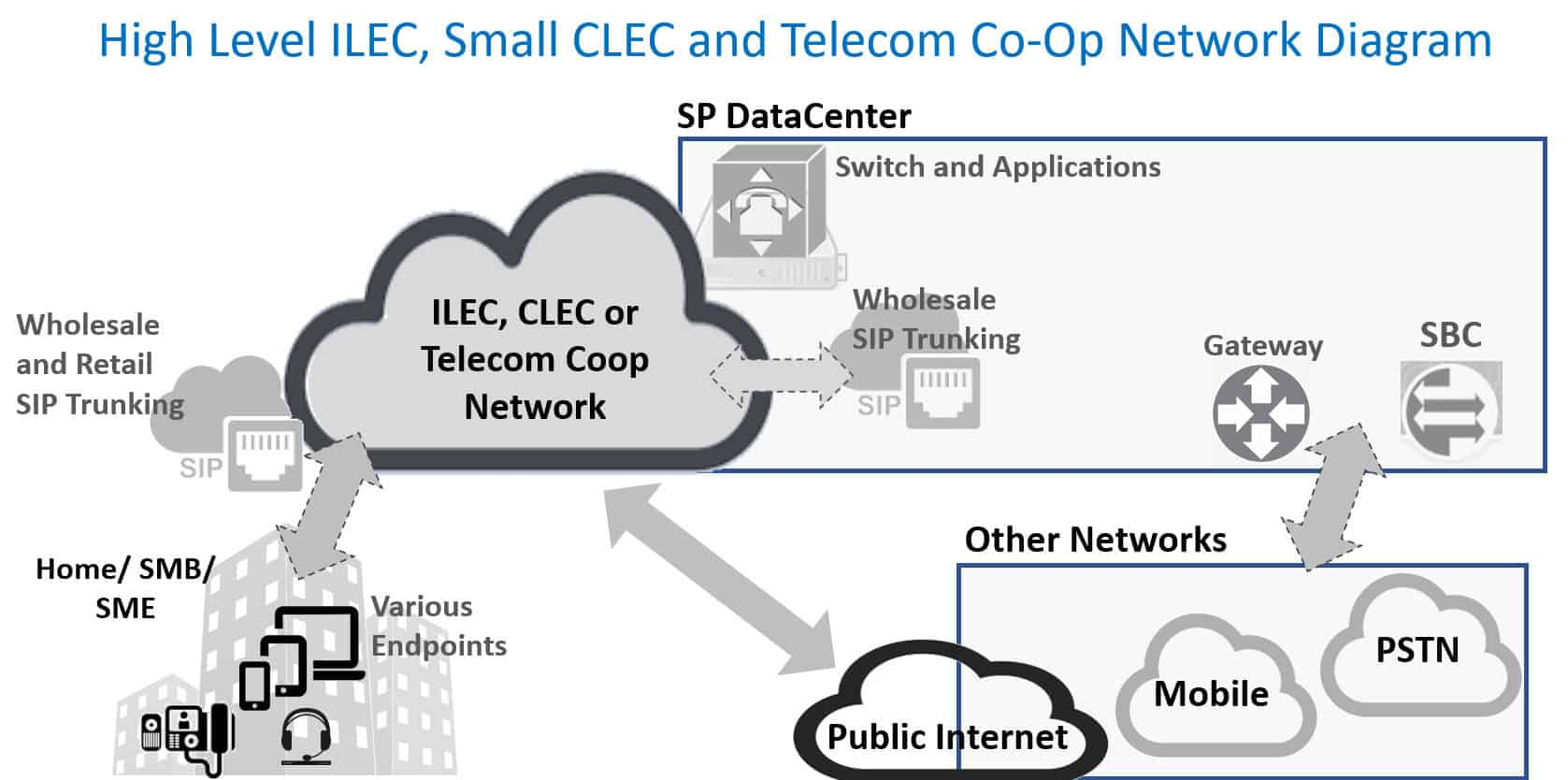 High Level ILEC, CLEC, and Tele Coop Network Diagram