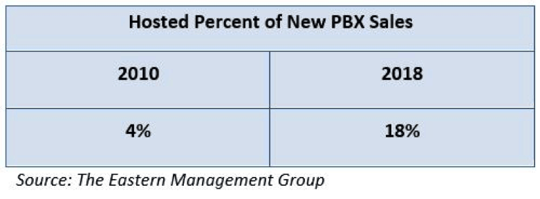 Hosted Percent of PBX Sales