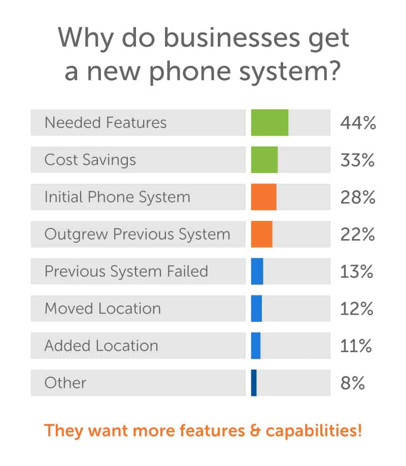 Needing features is the number 1 reason SMBs buy phone systems.