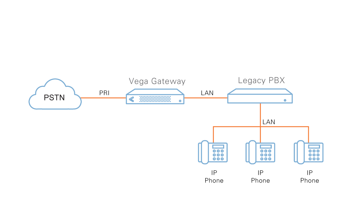 PSTN connected to Vega Gateway and Gateway connected to Legacy PBX via LAN. Legacy PBX connects to IP Phone via LAN