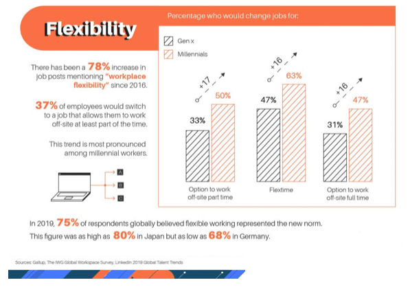Changing Jobs for Flexibility