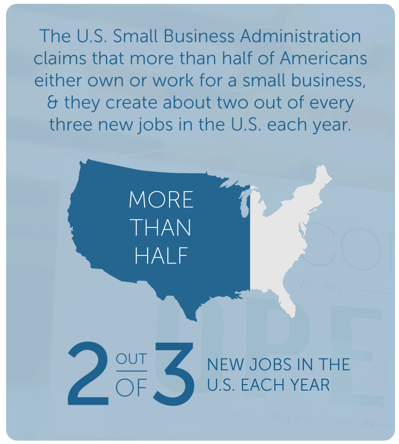 Small Businesses Create 2 out of 3 Jobs