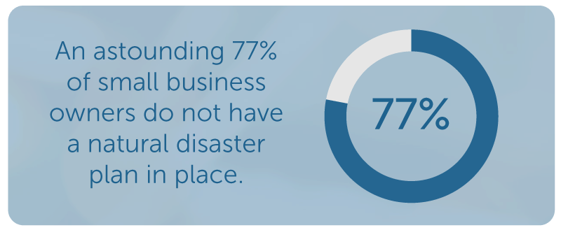 77 Percent of Small Businesses Have No Disaster Recovery Plan