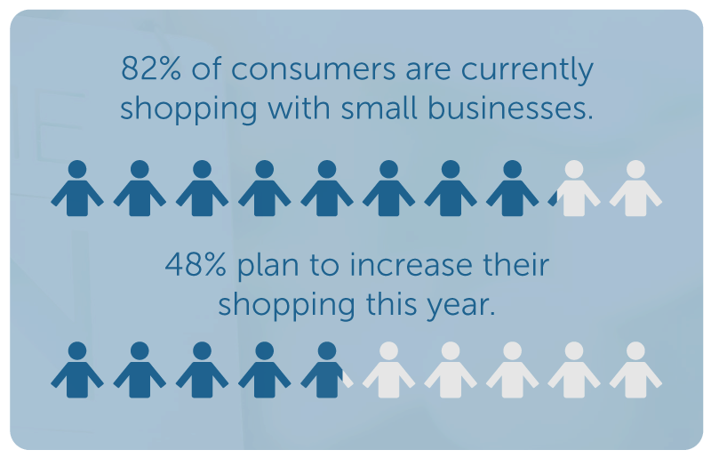 Small Business Shopping Trends