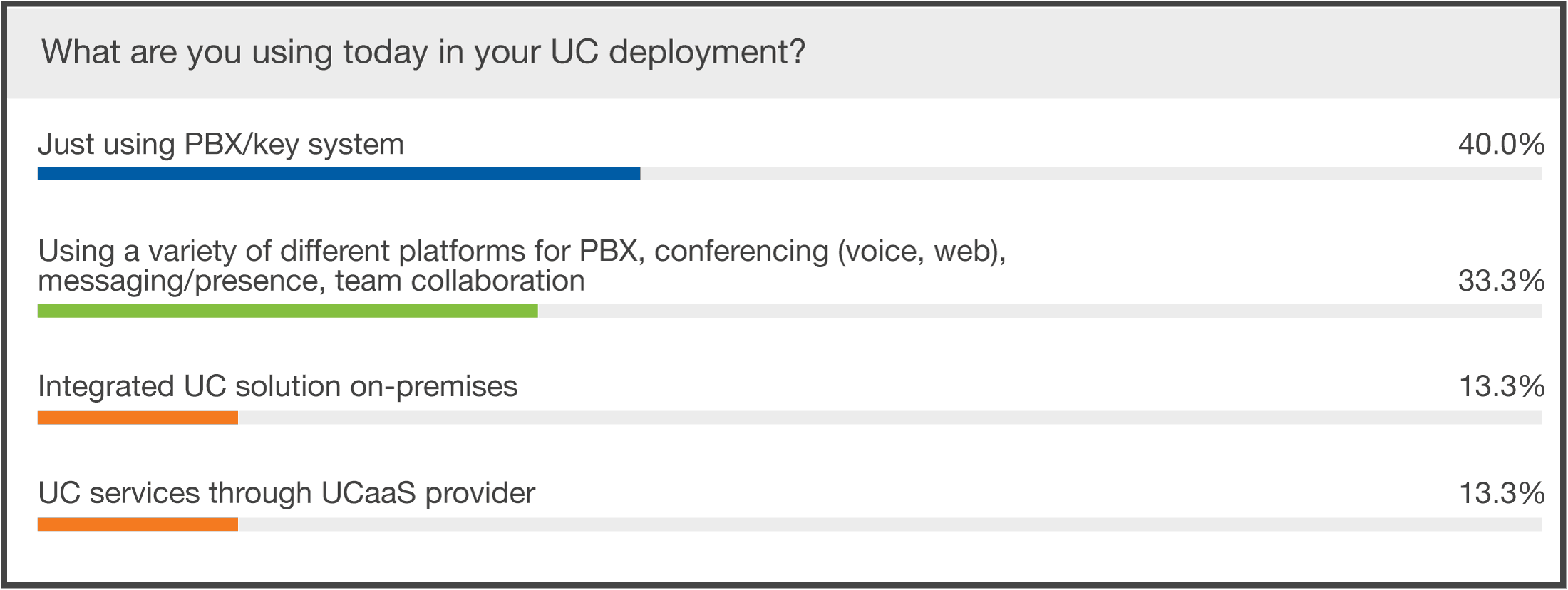 small business uc deployments webinar poll results