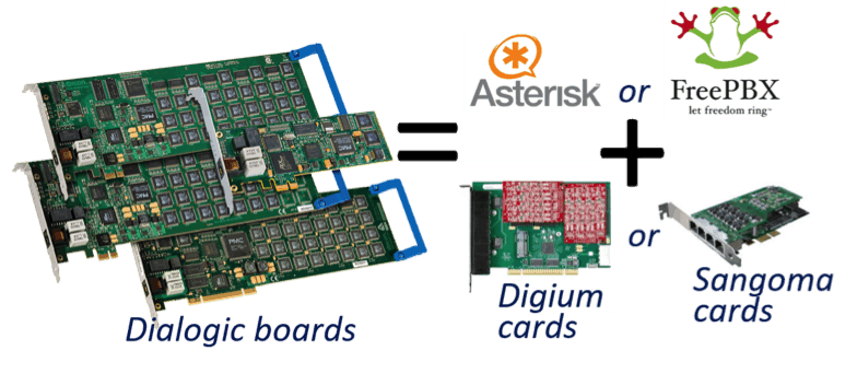 Dialogic Boards and the Enterprise