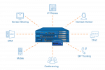 Unified Communications depicted by Sangoma hardware surrounded by the many ways you can communicate with Sangoma products