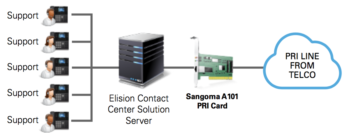 Prudent Contact Center Solution Diagram