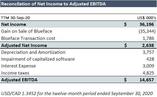 table reconciles the adjusted EBITDA for Star2Star cited above to the US GAAP Net Income for the trailing twelve-month period ended September 30, 2020